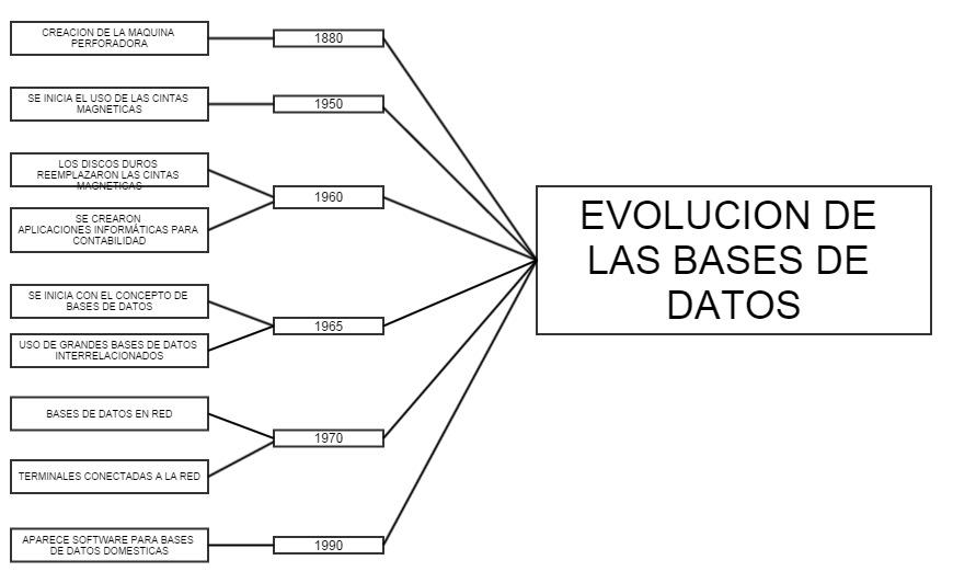 Evolución de las Base de Datos